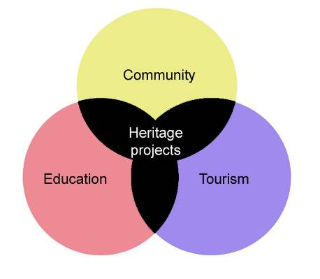 Heritage Matrix